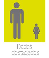 dades_destacades